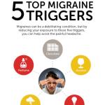 WW #35: Maklumat Migraine Atau Sakit Kepala Teruk