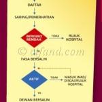 Pusat Bersalin Berisiko Rendah 1Malaysia, Putrajaya